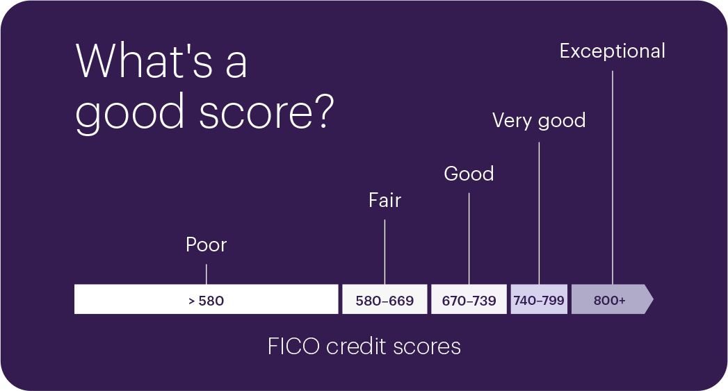 Graphic showing the range of FICO credit scores from Poor to Exceptional. A score of 800or higher is considered exceptional. A score ranging from 740 to 799 is considered very good. A score ranging from 670 to 739 is considered good. A score ranging from 580 to 669 is considered fair. And a score below 580 is considered poor.